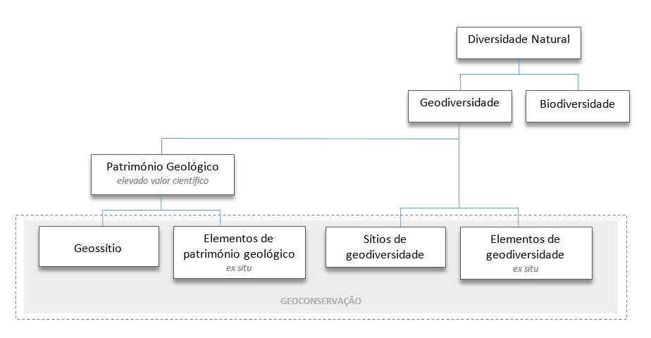 Adaptado de José Brilha (2015). Inventory and Quantitative Assessment of Geosites and Geodiversity Sites: a Review. Geoheritage